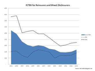 Historical P to TBV Reinsurers & Wholesale Insurers 2001 to 2013