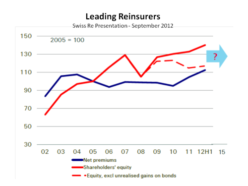 Reinsurer Capital & Unrealised Gains