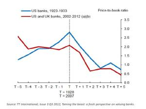 TT International Bank Price to Book Ratio