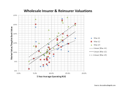 Wholesale Insurer & Reinsurer Valuations
