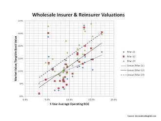Wholesale Insurer & Reinsurer Valuations