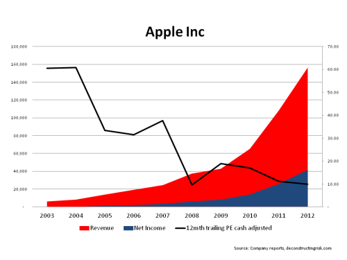 AAPL 2003 to 2004 Revenue & Net Income
