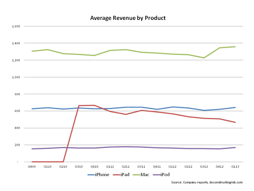 AAPL Average Revenue by Product 2009 to Q12013