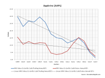 AAPL Valuation Multiples April 2013