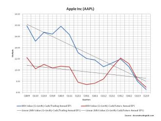 AAPL Valuation Multiples April 2013