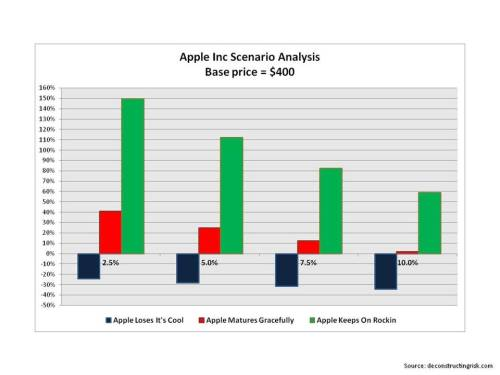 Apple graph valuation analysis April 2013