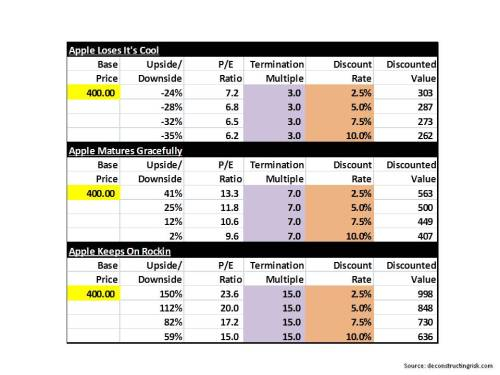 Apple valuation projections & scenarios April 2013