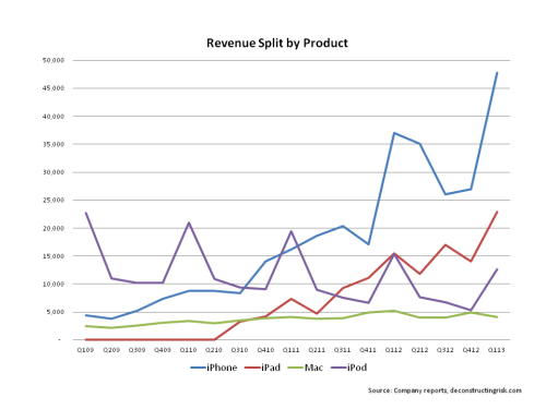 Revenue Split by Product 2009 to Q1 2013