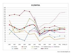 Historical EVtoEBITDA Multiples CLEC sector May 2013