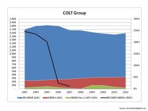 Historical Operating Metrics COLT