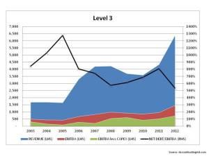 Historical Operating Metrics LVLT