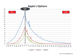 Apples options