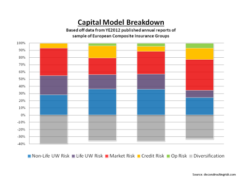 Capital Model Breakdown European Insurers YE2012