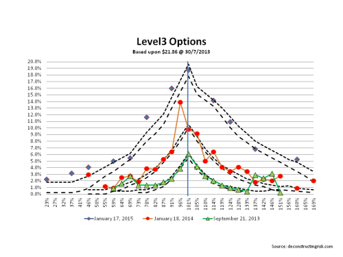 Level 3 options July 2013