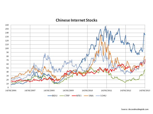 Chinese Internet Stocks August 2013