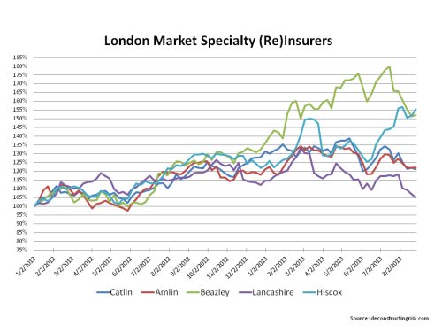 London Market Specialty Insurers Share Price 2012 to August 2013