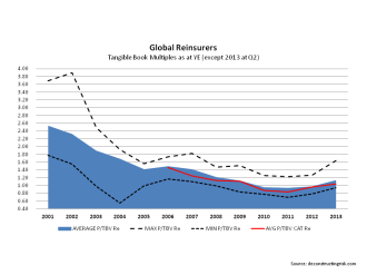 Reinsurers price to tangible book multiples August 2013