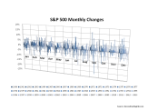 S&P500 Monthly Changes