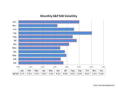 S&P500 Monthly Volatility