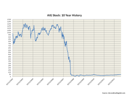 AIG 10 year stock price