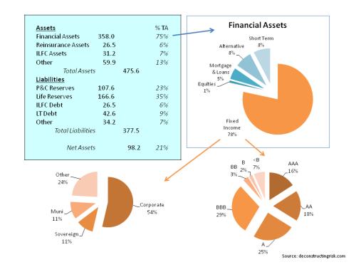 AIG Balance Sheet & Assets