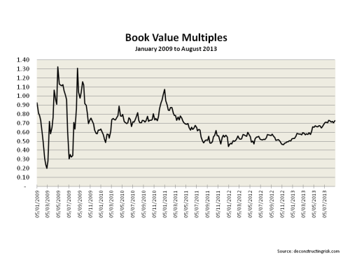 AIG Book Value Multiples 2009 to August 2013