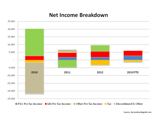 AIG Net Income Breakdown 2010 to Q22013