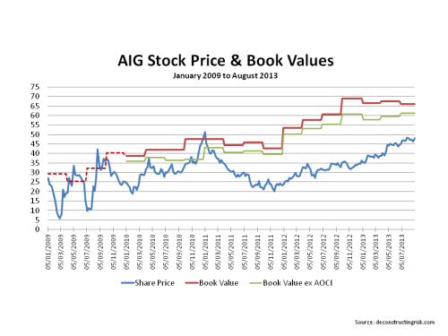 AIG stock price to book values 2009 to August 2013