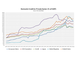 Domestic Credit to Private Sector 1960 to 2012