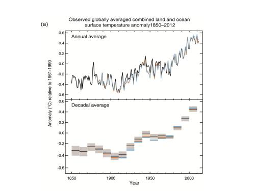 IPCC findings