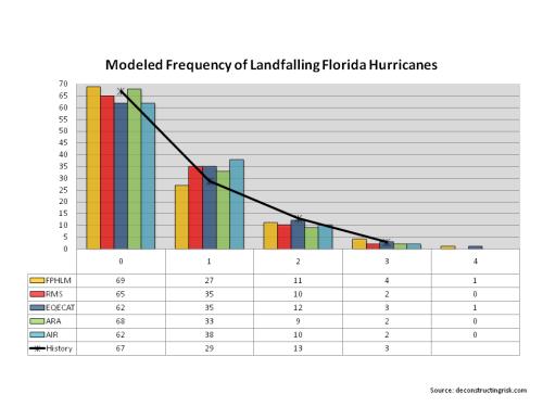 Landfalling Florida Hurricanes