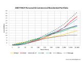 Modelled Losses FHCF Commercial Residential Portfolio