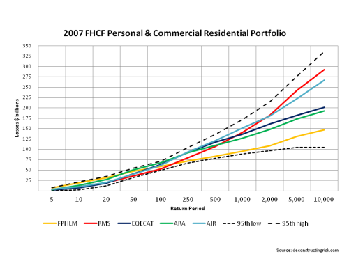 Modelled Losses FHCF Commercial Residential Portfolio