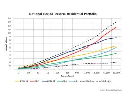 Modelled Losses Florida Notional Residential Portfolio