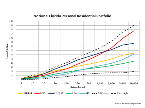 Modelled Losses Florida Notional Residential Portfolio
