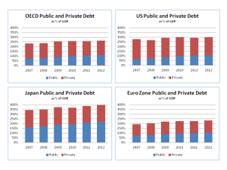 Public and Private Debt as % of GDP OECD US Japan Euro Zone