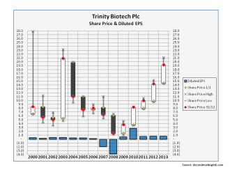 TRIB Historical Diluted EPS and Share Price