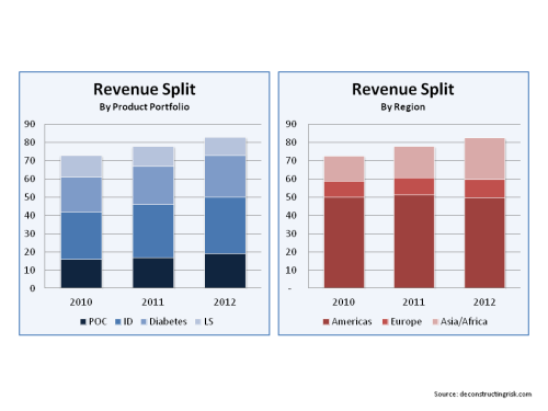 TRIB Revenue Split
