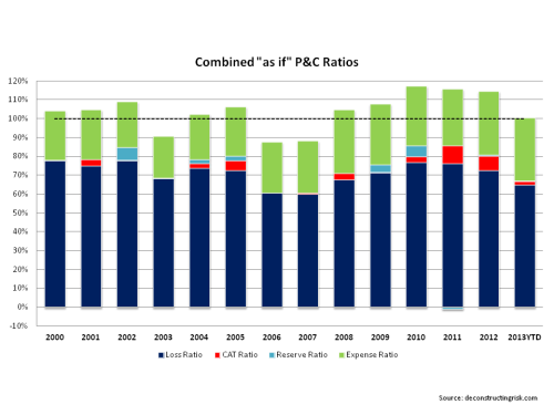AIG Combined as if Loss Ratio 2000 to Q2 2013