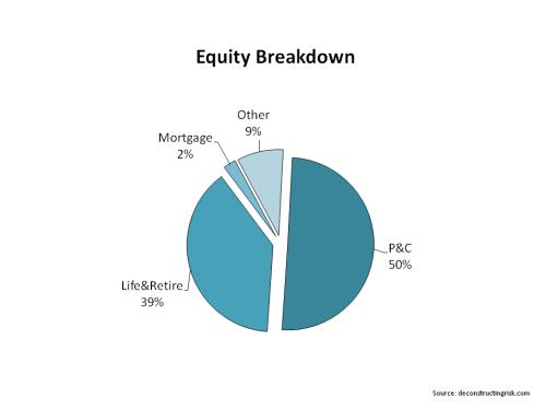 AIG Equity Breakdown