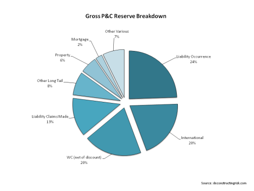 AIG Gross P&C Reserve Breakdown
