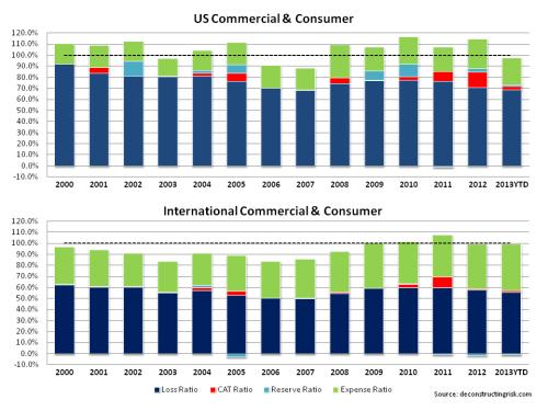 AIG Historical Loss Ratios 2000 to Q2 2013