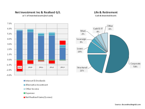 AIG Investment & Historical Net Investment Income Breakdown Life Retirement