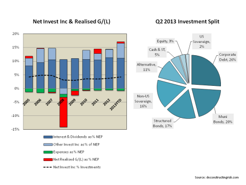 AIG Investment & Historical Net Investment Income Breakdown P&C