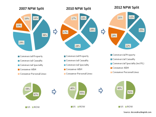 AIG NWP Mix 2007 to 2012