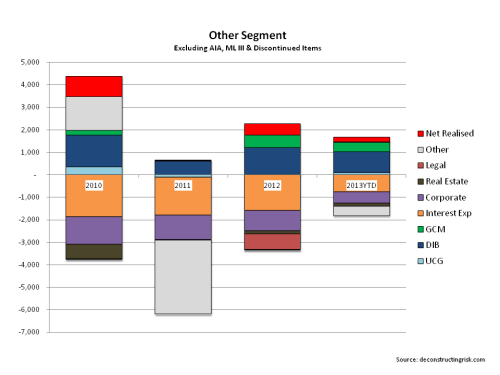 AIG Other Segment 2010 to H12013