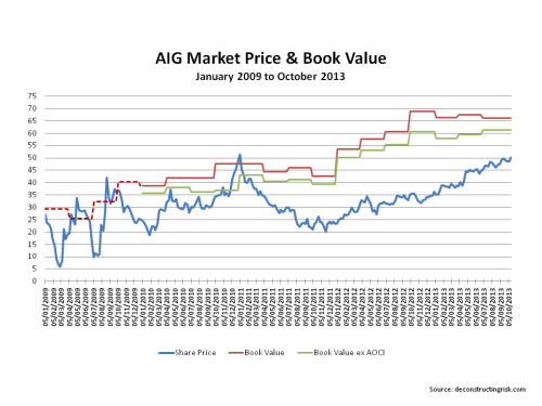 AIG stock price to book values 2009 to October 2013
