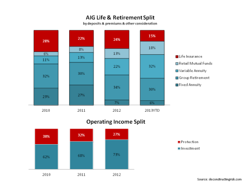 AIG US Life & Retirement Product & OpIncome Split