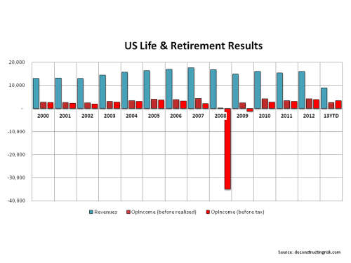 AIG US Life & Retirement Results 2000to2013Q2