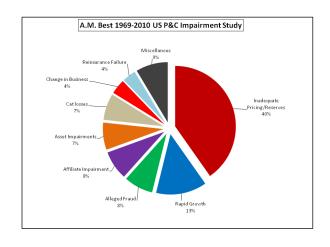 AM Best 2010 Impairment Study